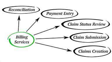 billing_process
