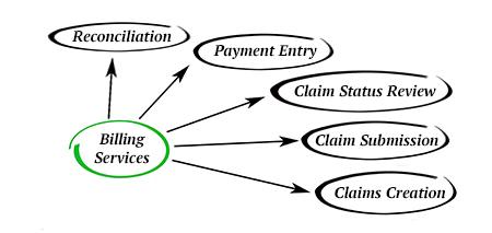 Psychiatry and Behavioral Health Billing Process