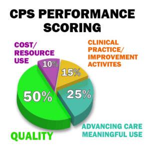 CPS Performance Scoring