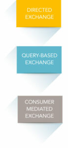hie_exchange_methods